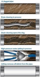 drain cleaning Granada Hills